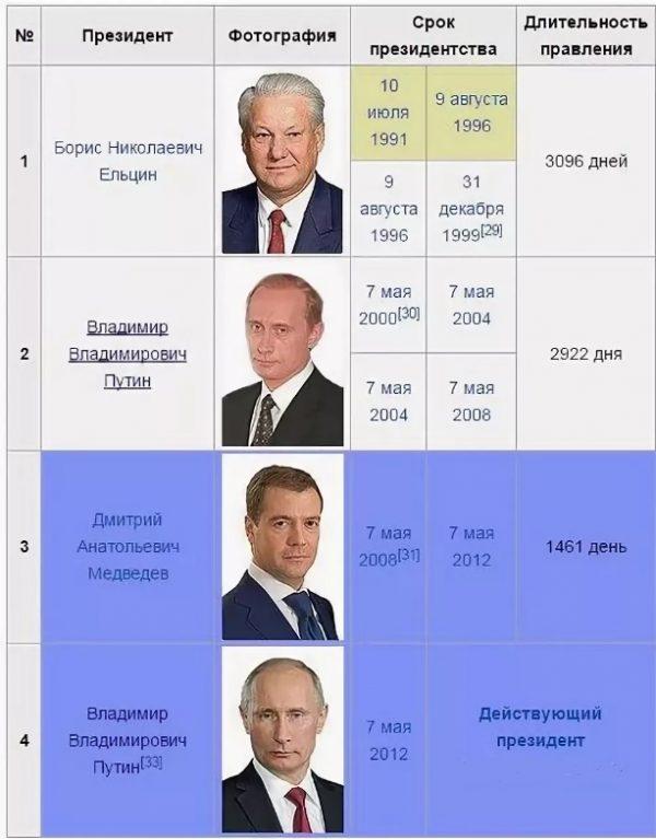 История института президентства РФ