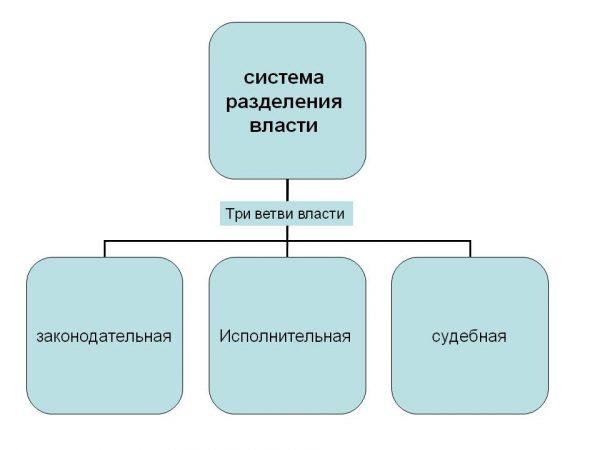 Система разделения власти