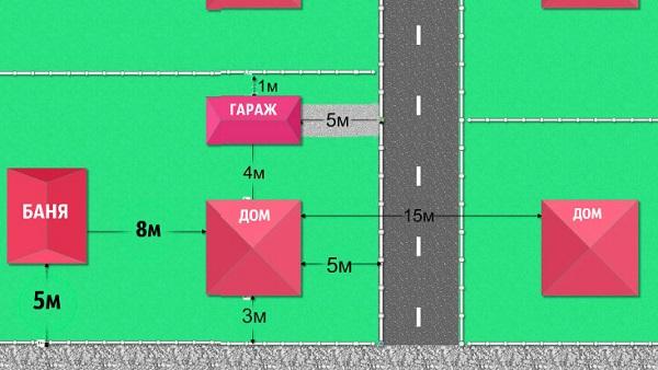 Расстояние между проезжей частью дороги и домом должно составлять 5 метров. На этой схеме наглядно виден планы двух участков, разделенных дорогой