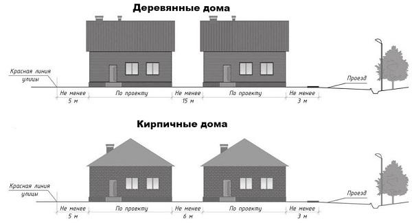 Расстояние между двумя жилыми строениями, возведенными на разных участках, зависит от материалов их постройки - подробная информация об этом факторе можно найти в СНиП 2.01.02-85