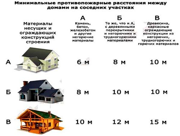 Таблица, указывающая на то, какое должно быть расстояние между типами домов, выстроенных из разных материалов, по нормативам пожаробезопасности