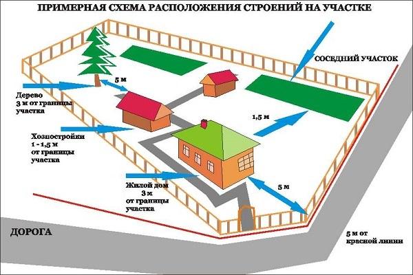Данные схемы показывают рекомендованное расстояние между постройками на участке и нормативное удаление объектов двух соседних участков от линии разграничения