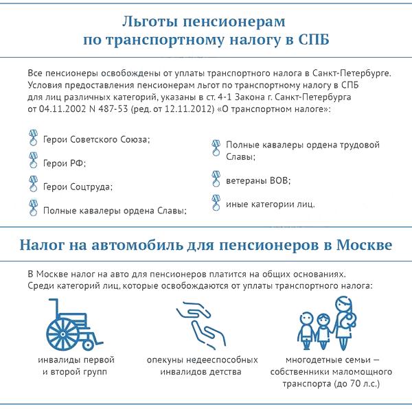 Льготы пенсионеров в Москве и Санкт-Петербурге