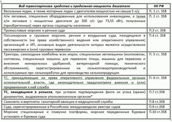 Перечень транспортных средств, освобождённых от уплаты ТН