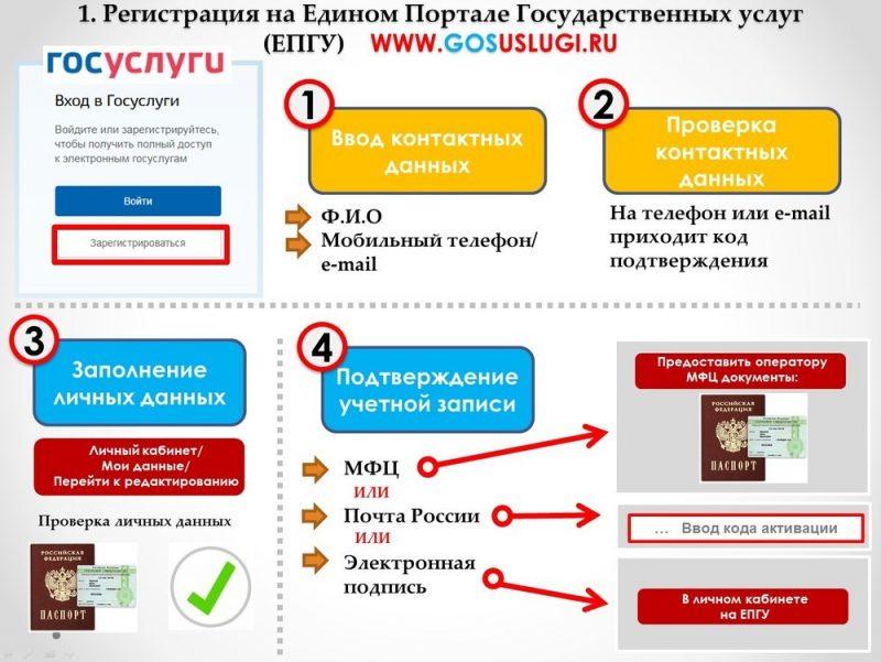 Последовательность действий для регистрации на сайте Госуслуг