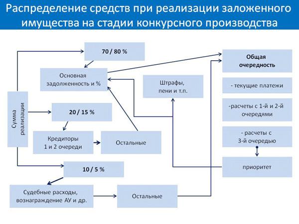Правила распределения средств при погашении долгов банкрота