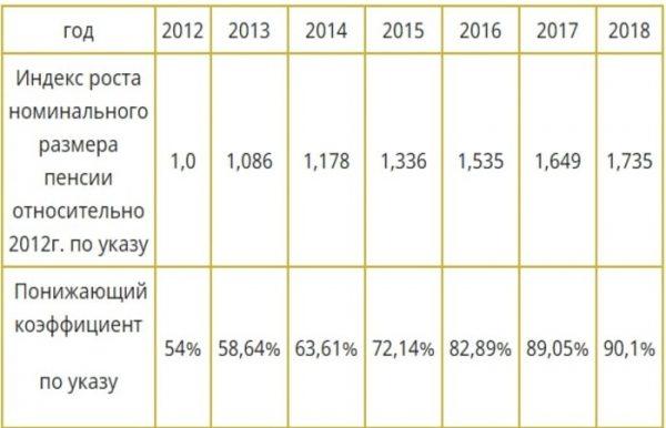 Размер понижающего коэффициента в разные годы