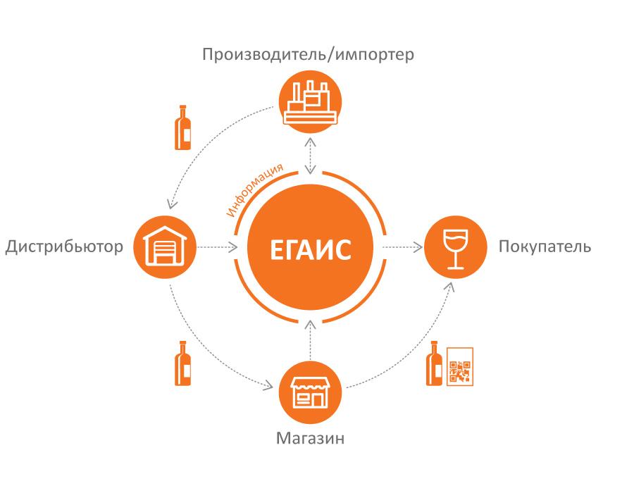 Схема работы ЕГАИС