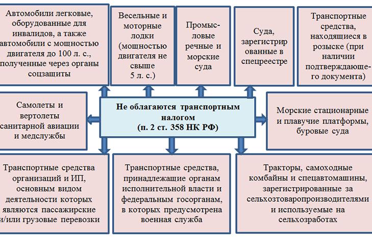 Статья 358 НК РФ