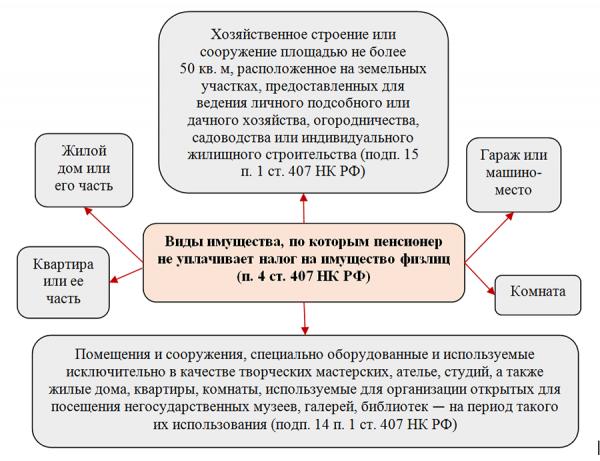 Виды необлагаемой налогом недвижимости согласно ст.407 НК РФ