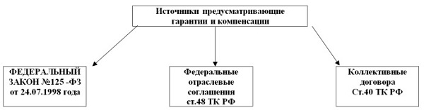 Из представленной схемы видно, какие именно законодательные документы являются источником информации о ГиК, предусмотренных для работающих граждан.