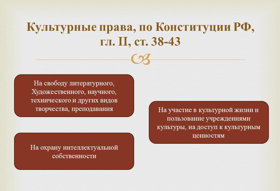 Культурные права гражданина РФ