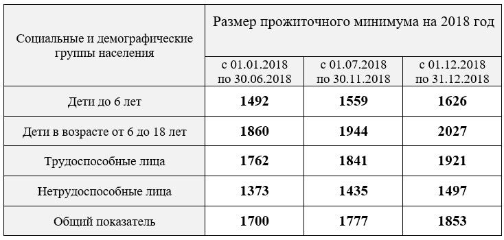 Прожиточный минимум на 2018 год