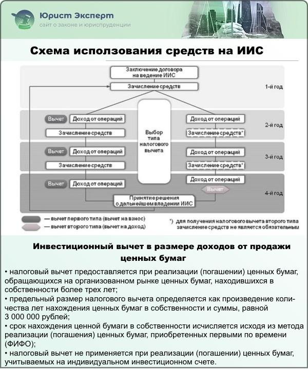 Схема исползования средств на ИИС