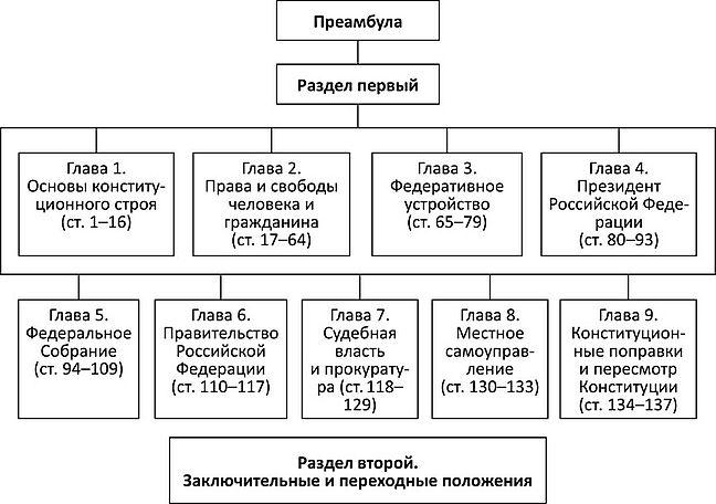 Структура конституции РФ