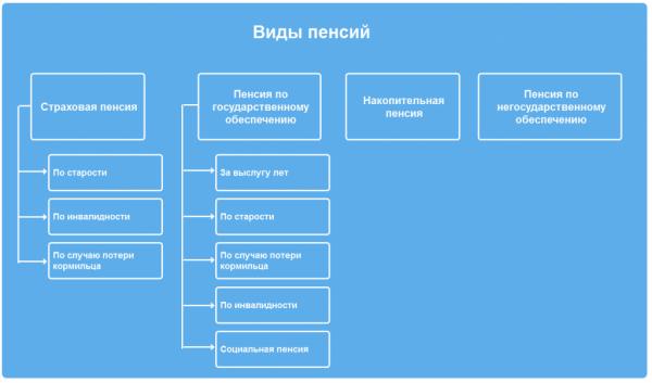 Разновидности пенсий, доступные гражданам РФ