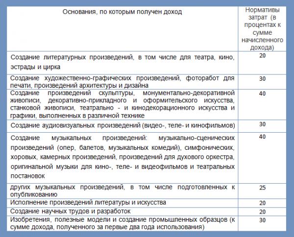 Затраты для различных видов деятельности (п.3 ст.221 НК РФ)