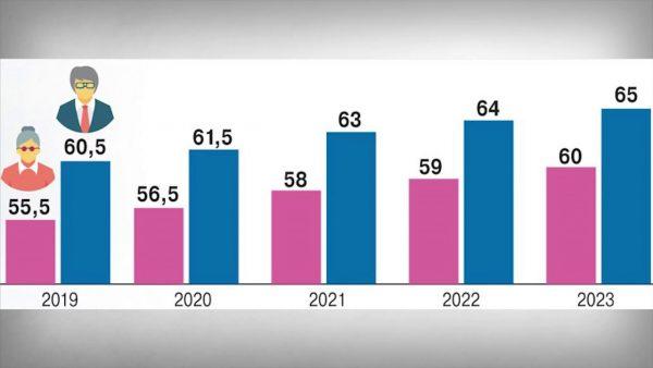 Увеличение пенсионного возраста в ближайшие пять лет