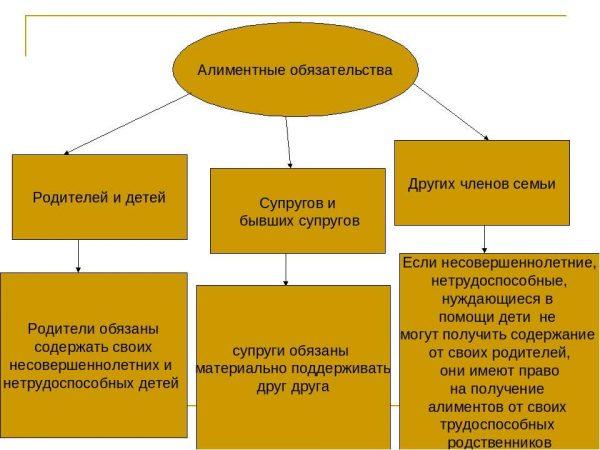 Схема алиментных обязательств