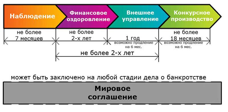 Схема ликвидации предприятия