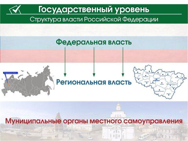 Отечественная вертикаль власти состоит из государственной, местной и субъекта РФ