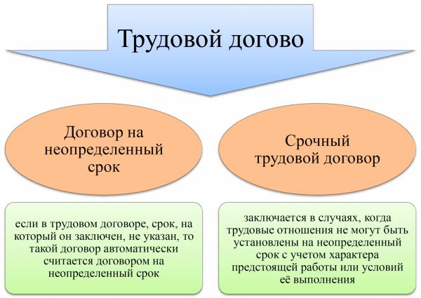 Разница между двумя данными видам договоров весьма существенна, и ее нужно в обязательном порядке понимать