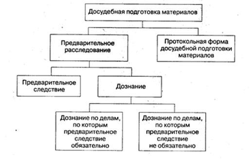 Формы досудебной подготовки материалов