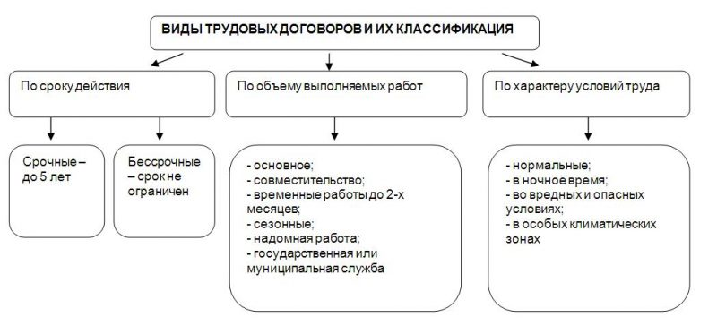 Классификация трудовых договоров