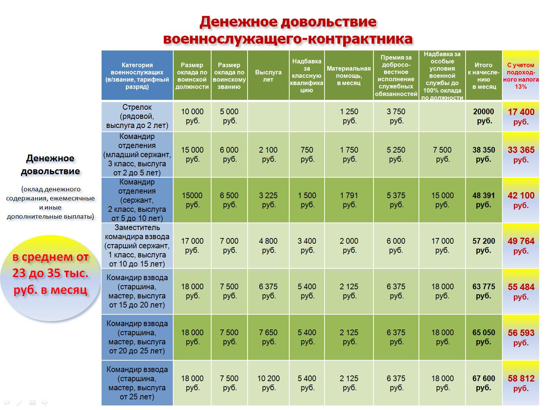 Средние размеры денежного довольствия военнослужащих в России