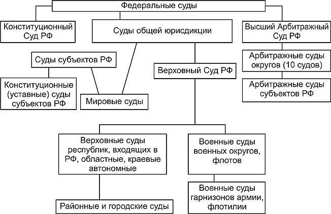 Структура судебной власти в России