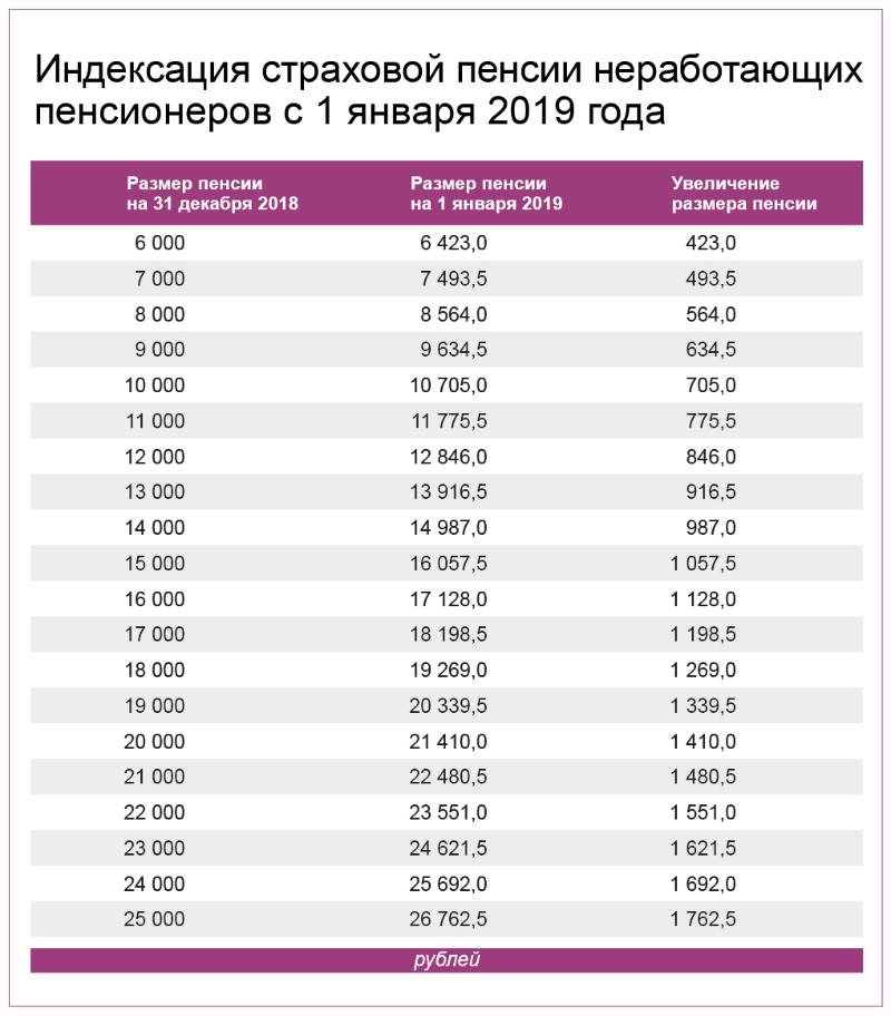 Индексация страховой пенсии неработающих пенсионеров с 1 января 2019 года