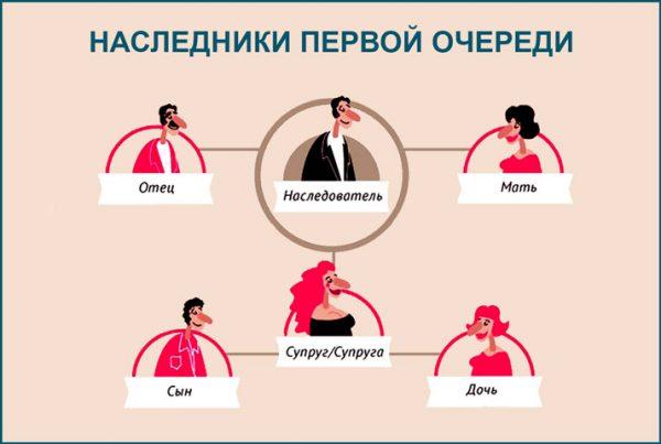 Наследники первой очереди по закону (ГК РФ): кто и порядок оформления
